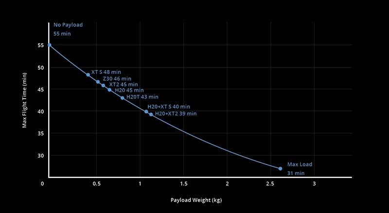 Autonomie du DJI Matrice 300 RTK